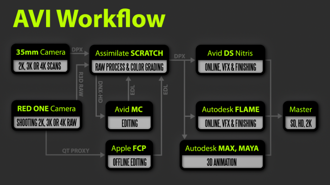 RED Workflow in AVI Studio